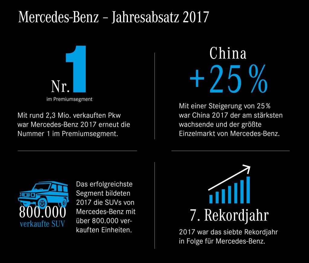 Grafik Mercedes-Benz Jahresabsatz 2017